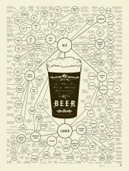 beer gifts - Pop Chart Lab %u201CBeer Types-The Very Many Varieties of Beer%u201D