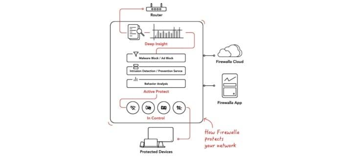 infographic of network protection